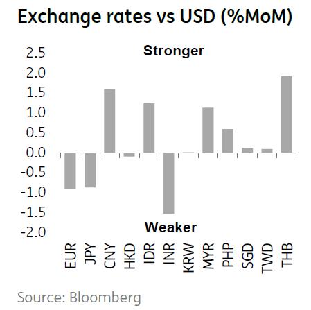 Exchange Rates Vs USD