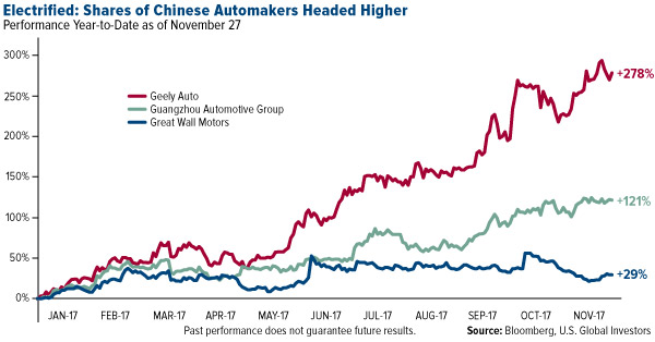 Electrified shares of chinese automakers headed higher