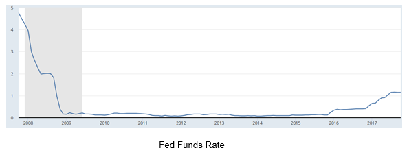 Fed Funds Rate 2008-2917