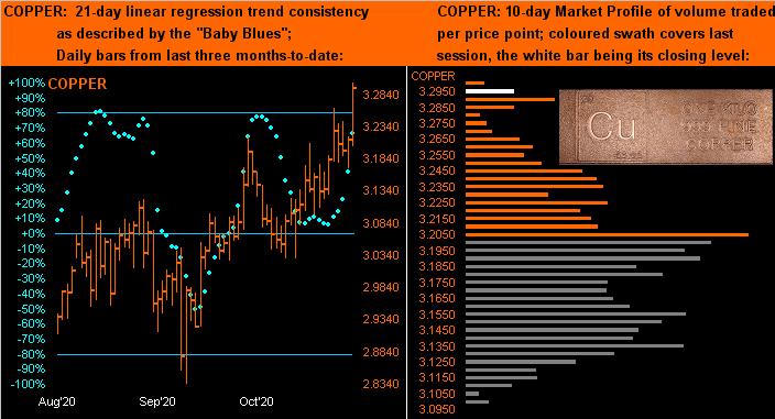 Copper Dots Profile