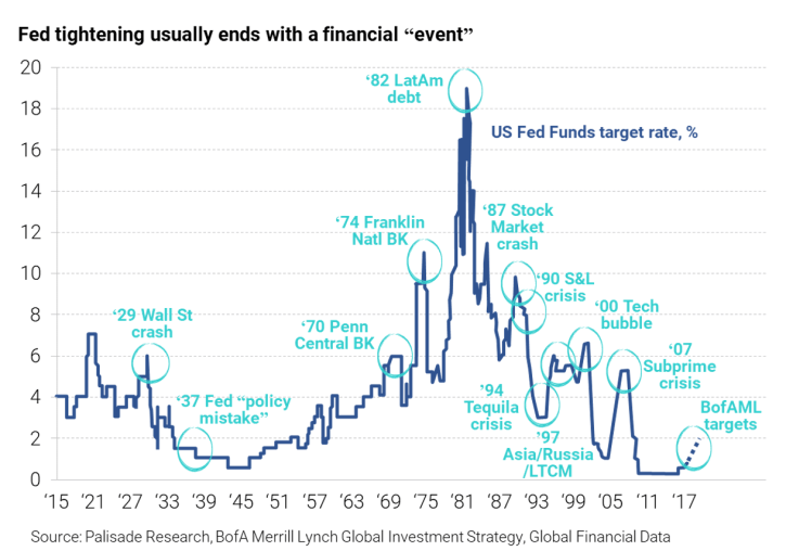 Fed Tightening Usually Ends A Finacial Event