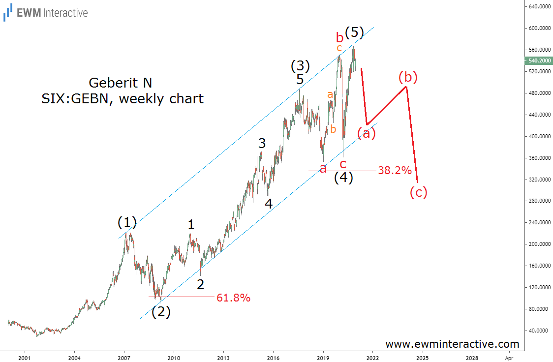 Geberit-Stock Weekly Chart