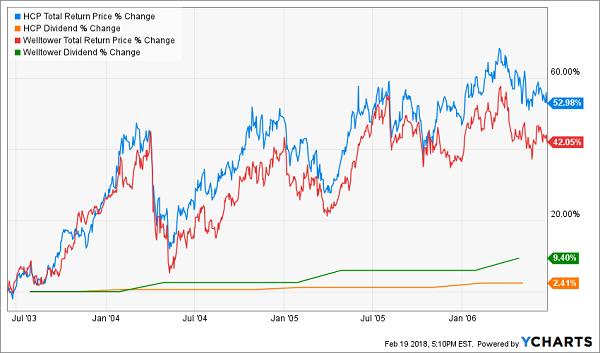 High Current Yield Drives Big Returns