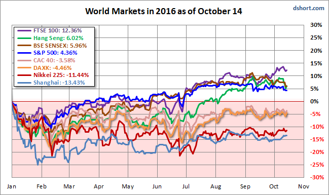 World Markets 2016 YTD Performance
