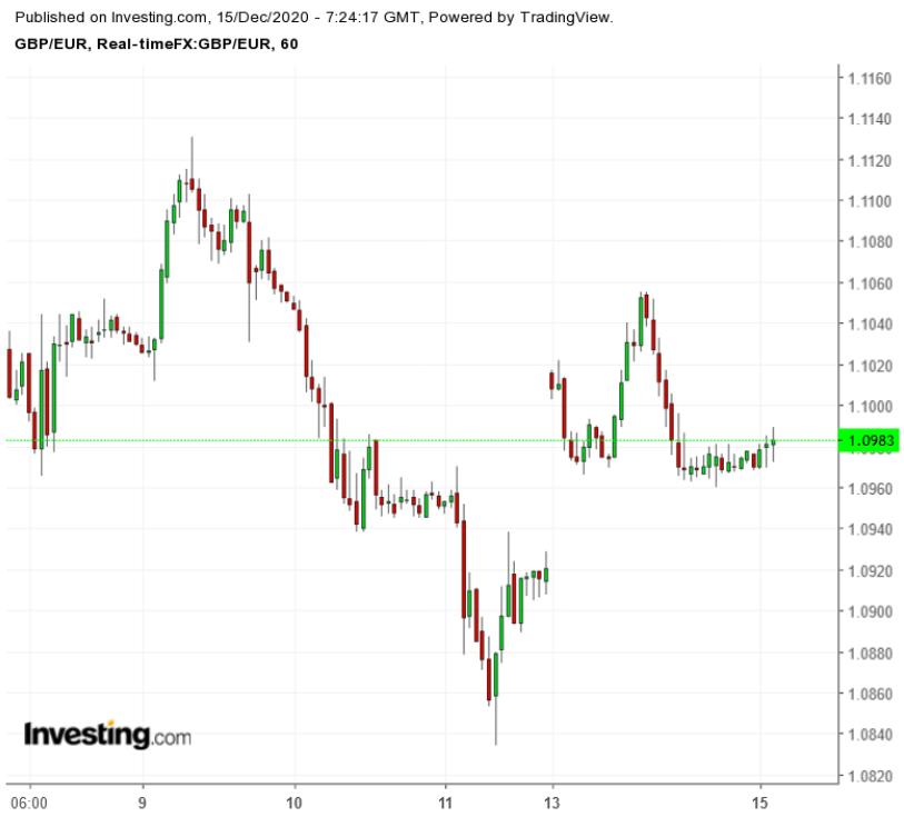 GBP/EUR 60-Minute Chart
