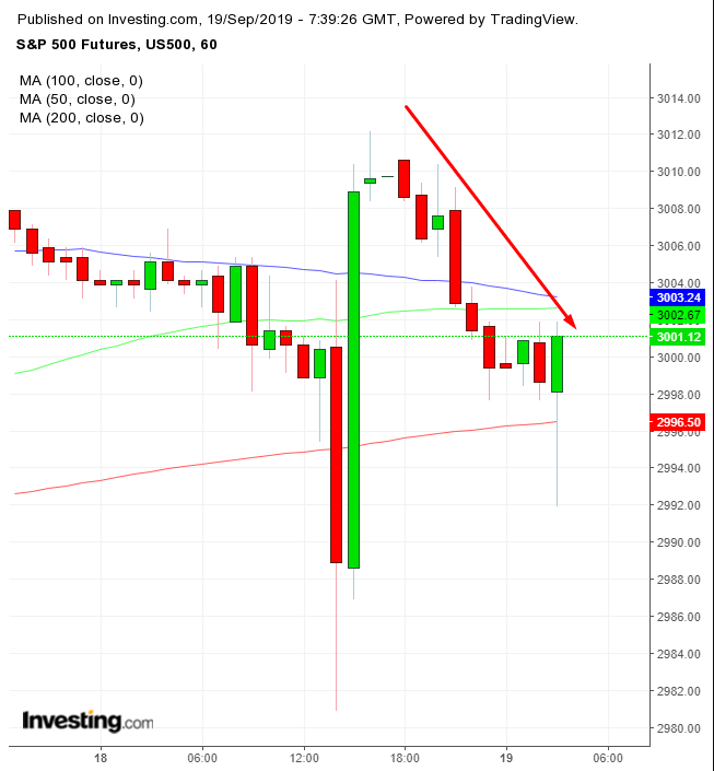 S&P 500 Futures Daily Chart