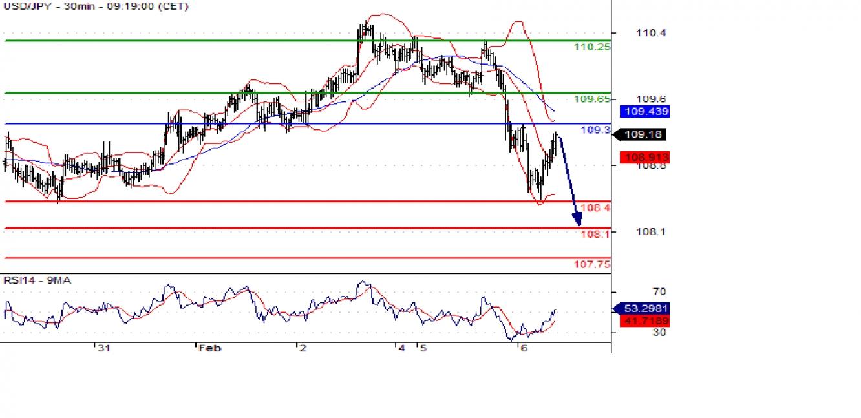 USD/JPY 30min Chart