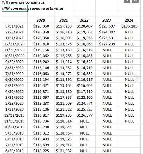 JPM's Trend In Consensus Revenue Estimates