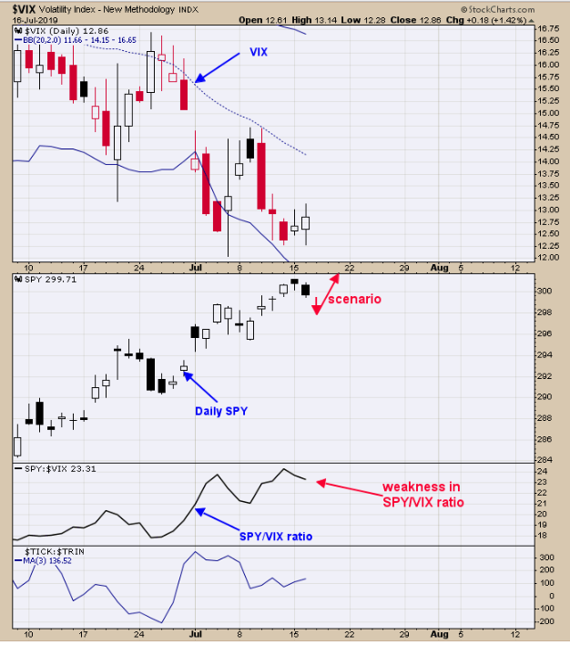 Volatility (top), SPDR S&P 500