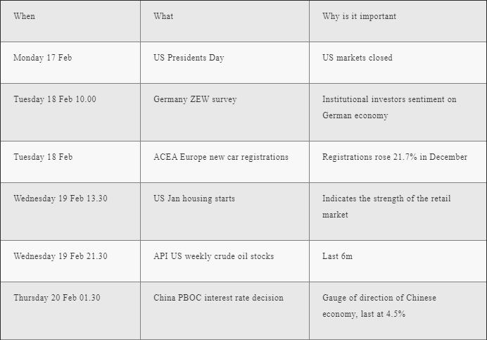 The Global Week Ahead