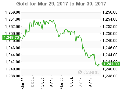 Gold: March 29-30