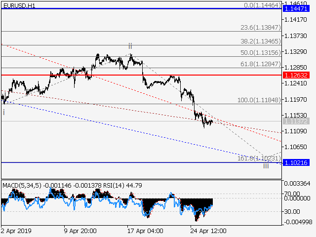 EUR USD Wave Analysis 26 04 2019 03 05
