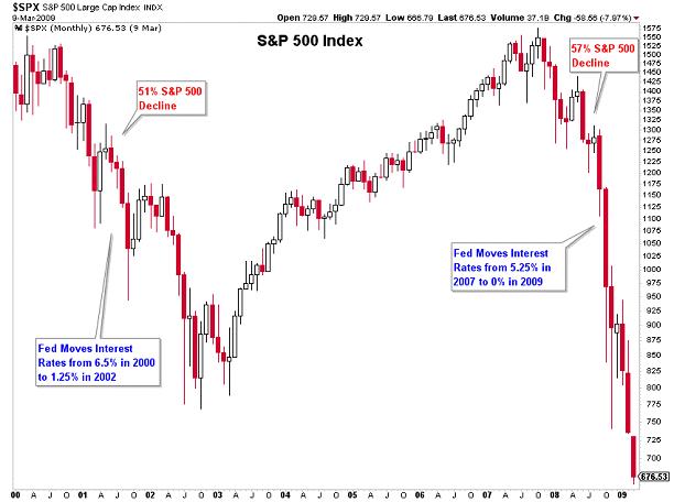 Monthly S&P 500