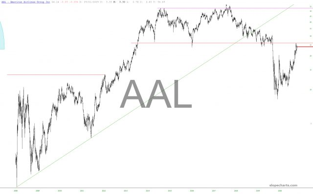 American Airlines Group Chart.