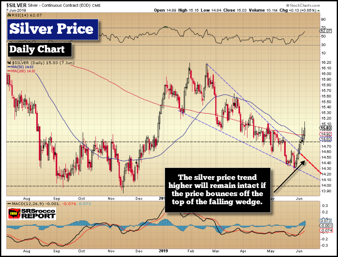 Silver Price Daily Chart