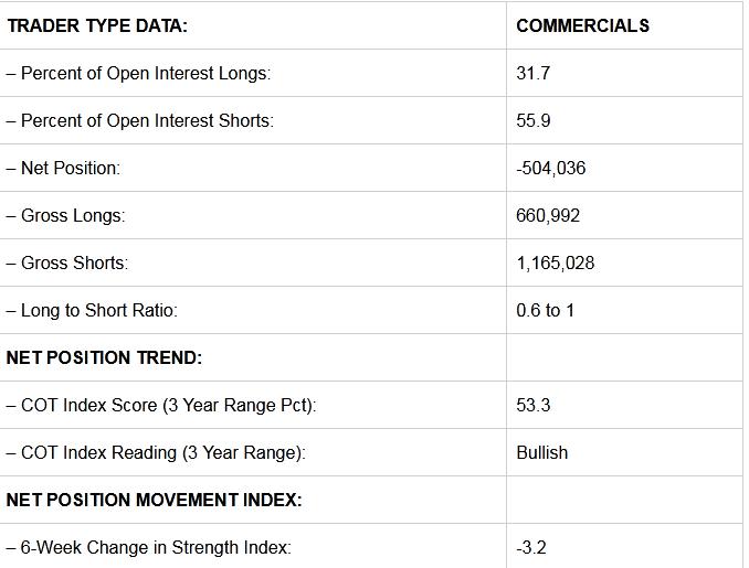 Commercials Trader Data.