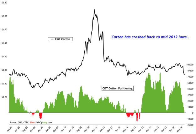 Cotton Price vs COT