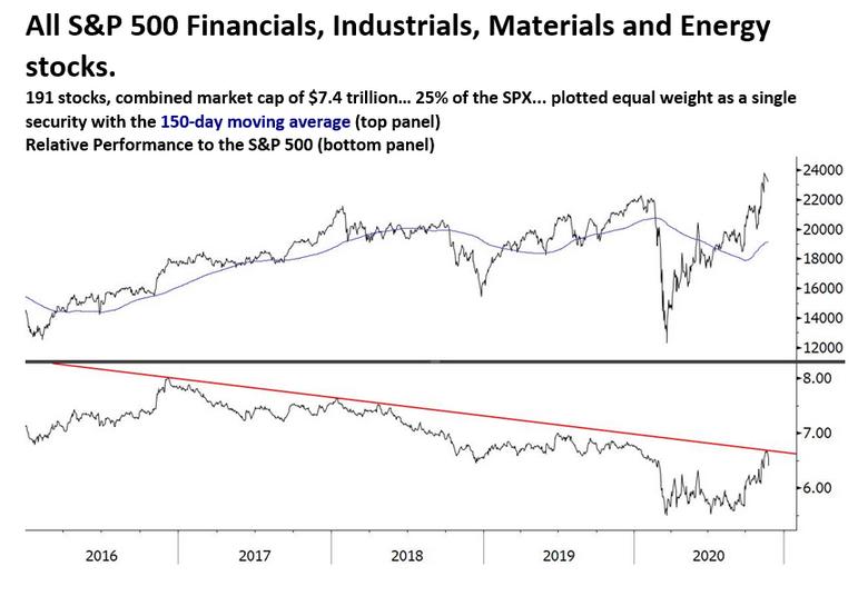 S&P 500 Market Cap Chart
