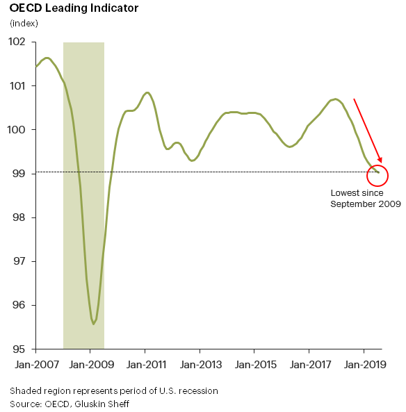 OECD Indicator For Identifying Business Cycle Turning Points