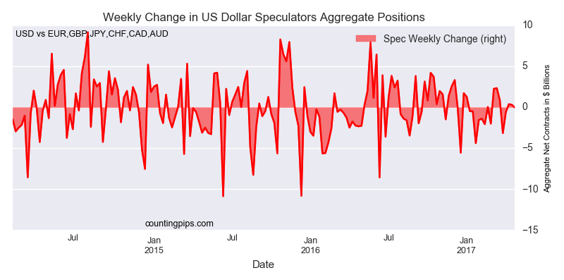 Weekly Change In U.S. Dollar