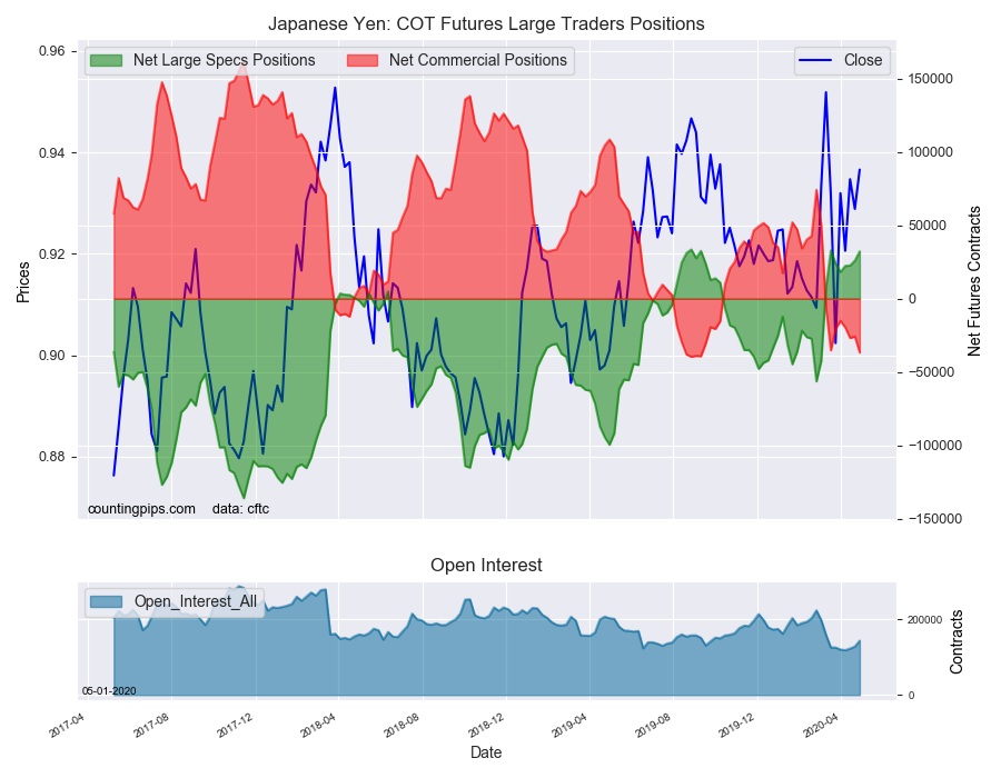 Japanese Yen COT Futures Large Trader Positions