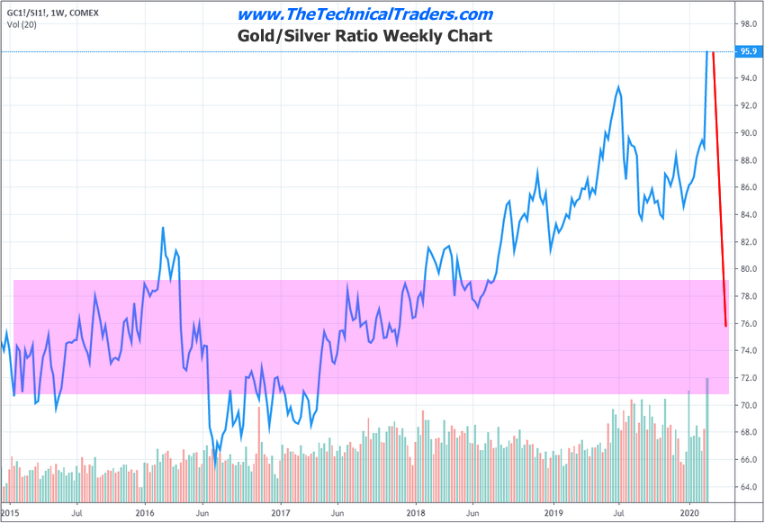 Weekly Gold/Silver Ratio