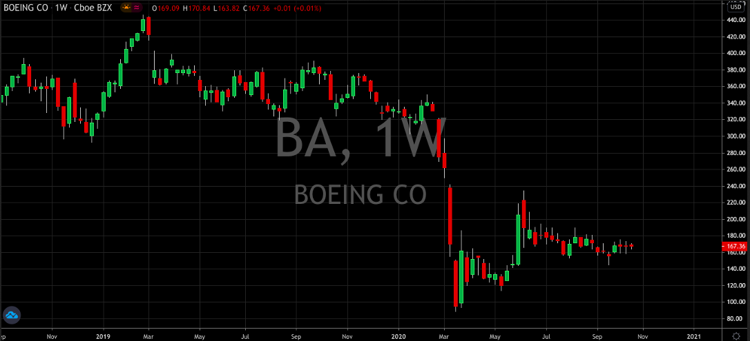 Boeing Co Weekly Chart