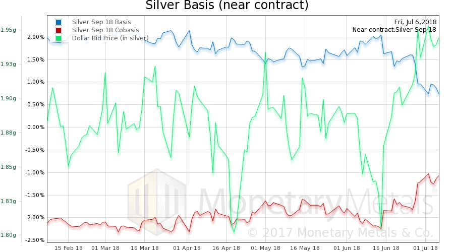 Silver Basis