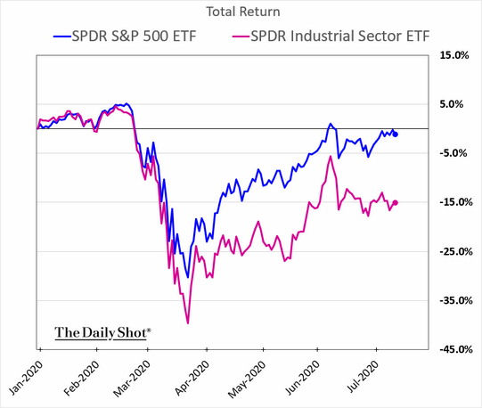 S&P 500 Industrial Sector Total Return Chart