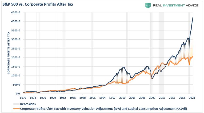 S&P 500 vs Profits After Tax