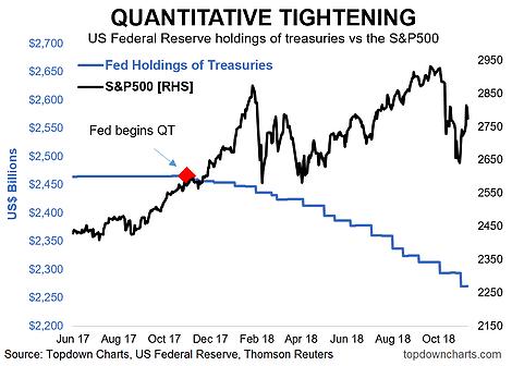 8 Charts On Quantitative Tightening: Impact On Bonds Visible