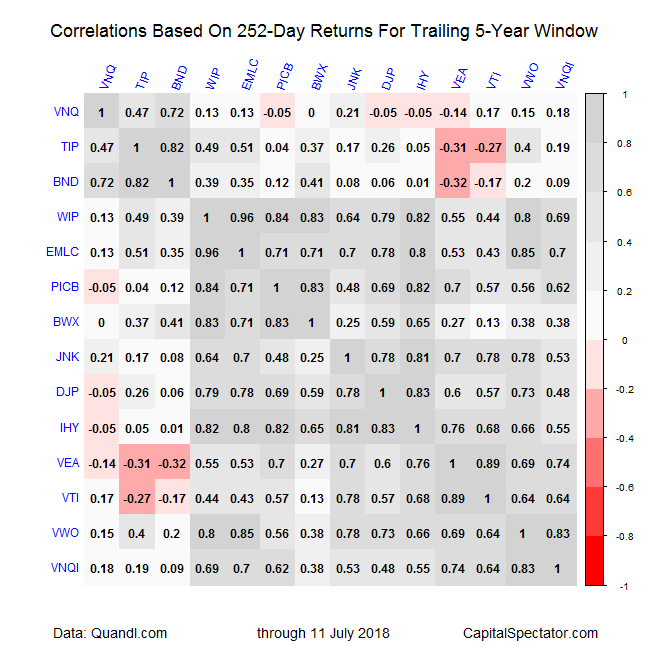 Correlations (252-Day Returns) 5-Year Data Table