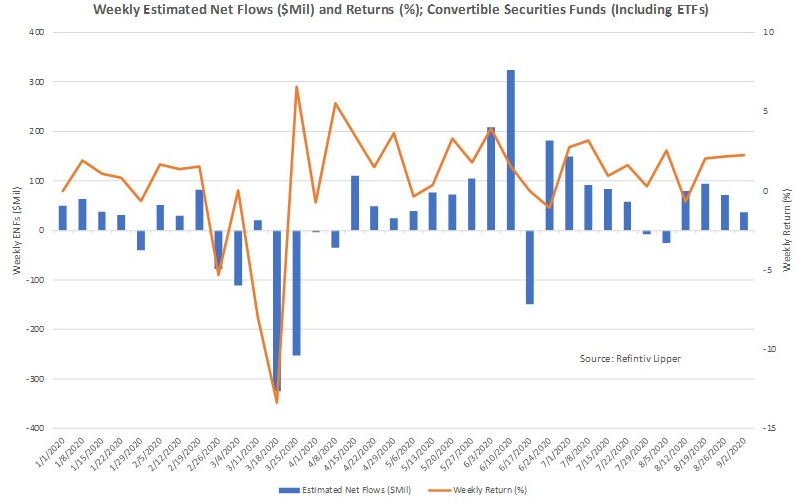 Convertible Security Funds Weekly Estimated Net Flows And Returns
