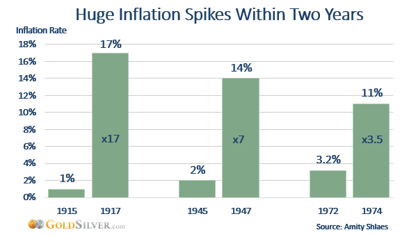 Inflation spike rates