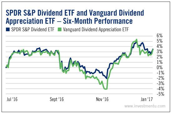 SPDR S&P Dividend Vs. Vanguard Dividend Appreciation