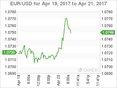 EUR/USD Apr 19 - 21 Chart