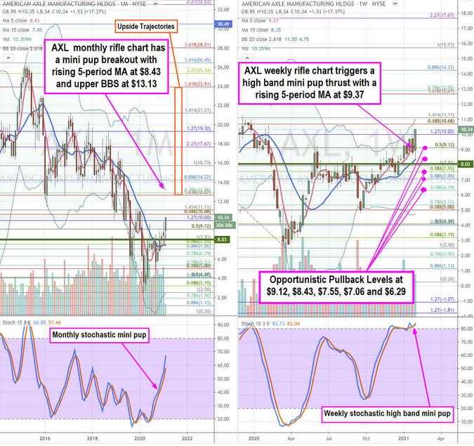 AXL Holdings Stock Chart