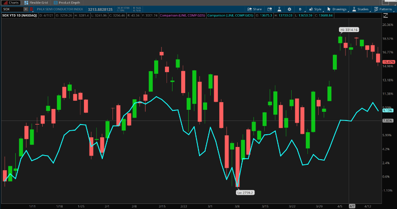SOX and NASDAQ Combined Chart.