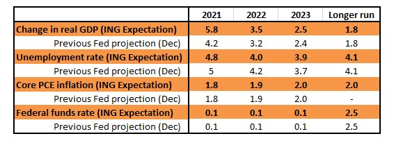 Expected Fed Reserve updates