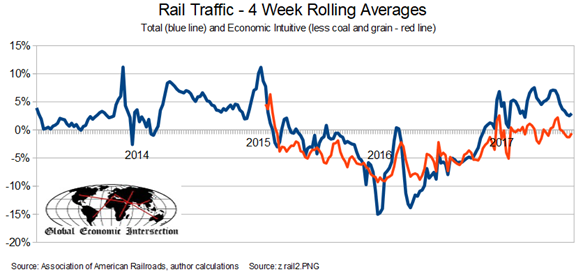 Rail Traffic 4 Week Rolling Averages