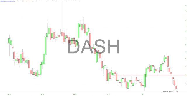 DoorDash Chart.