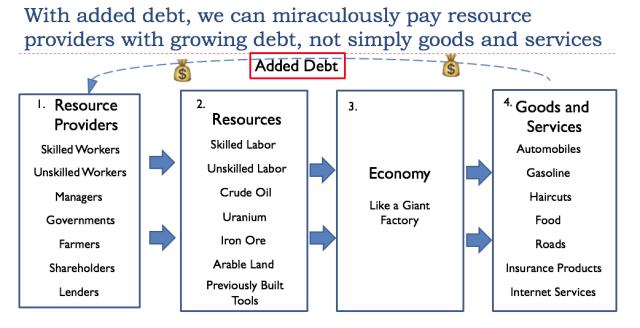 Added Debt
