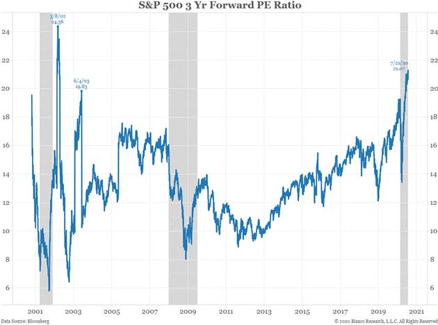S&P 500 3 Years Forward PE Ratio