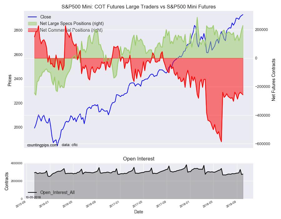 S&P 500 Mini COT Futures Large Trader Vs S&P500 Mini Futures