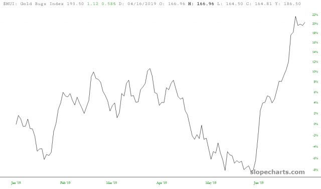Gold Bugs Index 20%