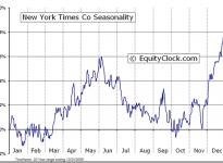 The New York Times Company  (NYSE:NYT) Seasonal Chart