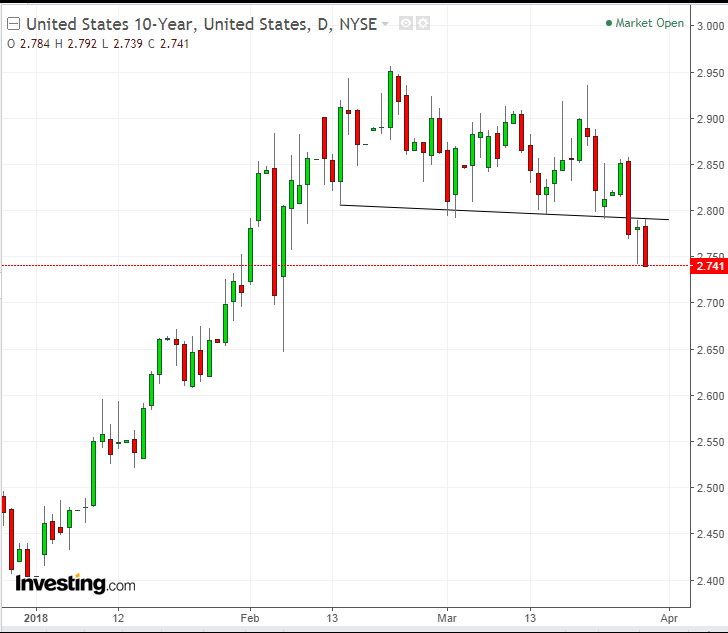 UST 10-Y Daily