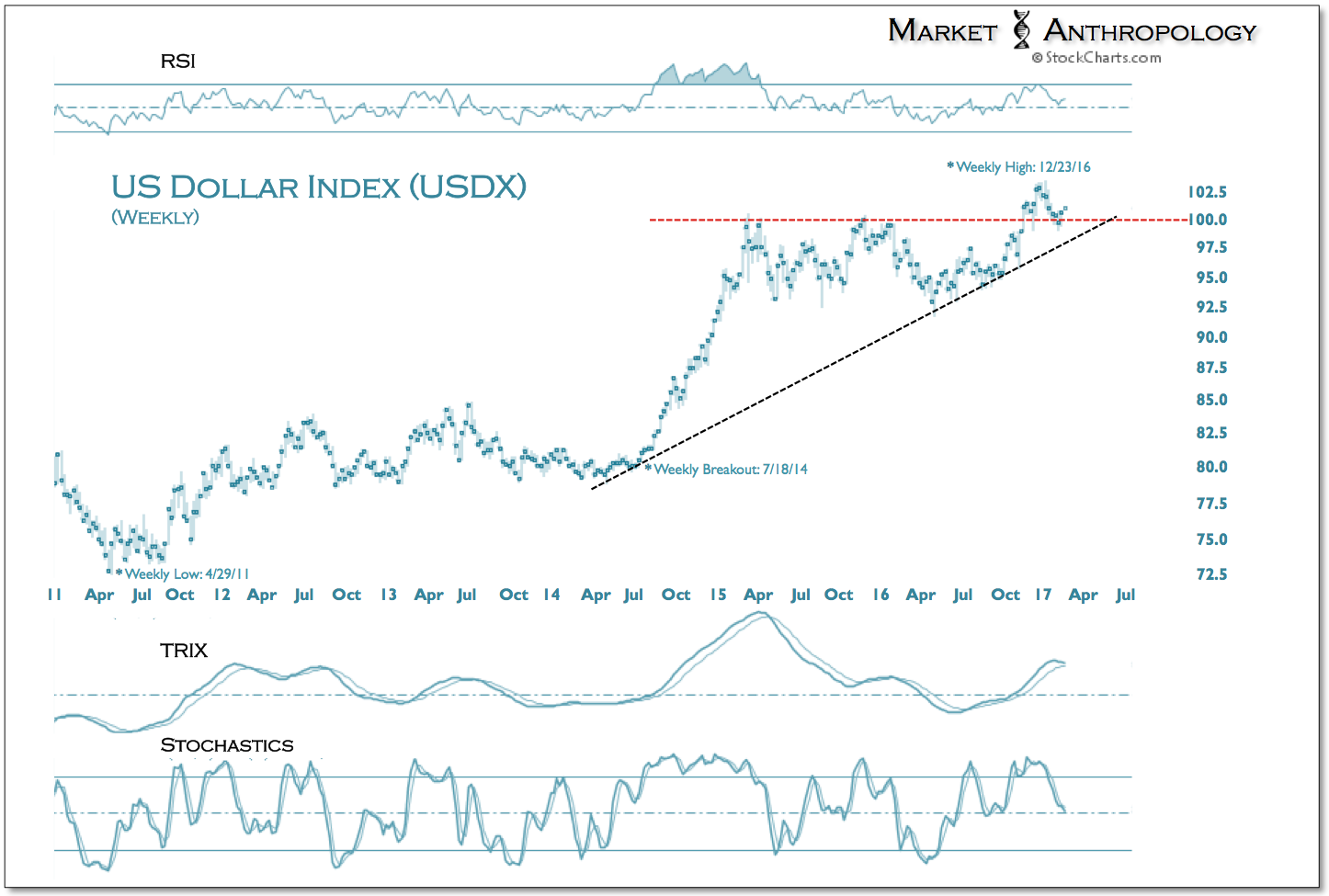 US Dollar Index 2011-1017