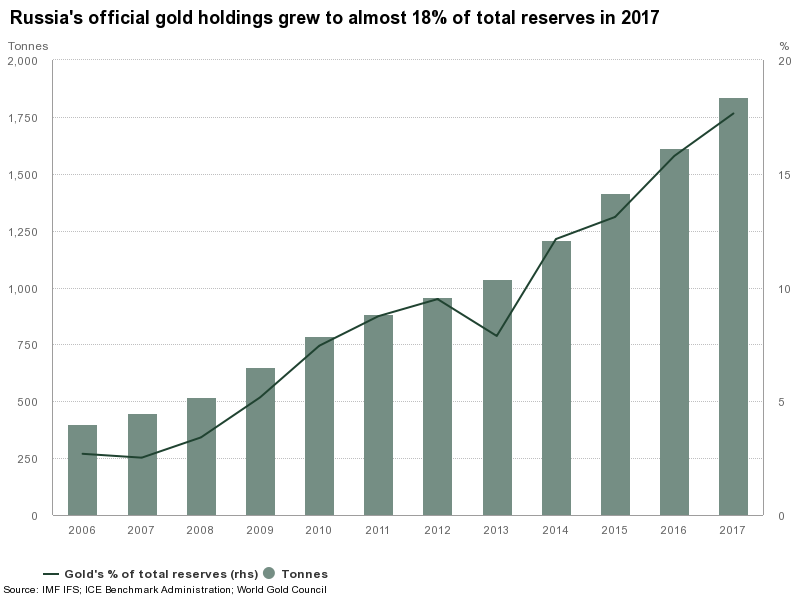 Russian Gold Holdings