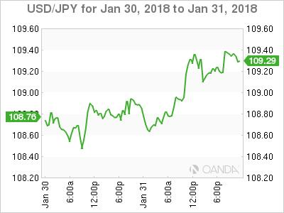 USD/JPY for Jan 30 - 31, 2018
